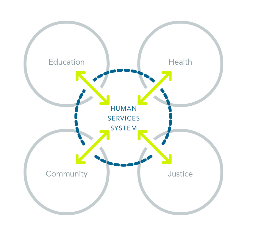 Human Services Blueprint