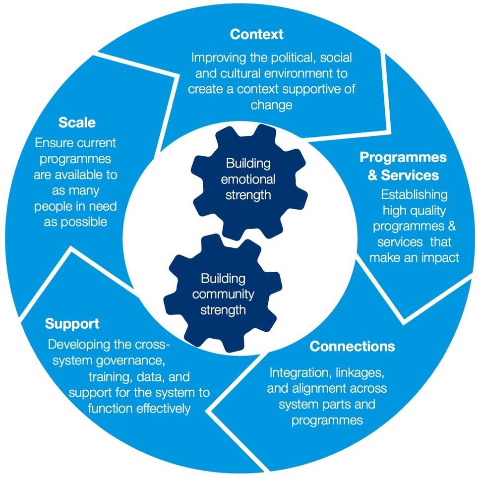 The Framework for Change