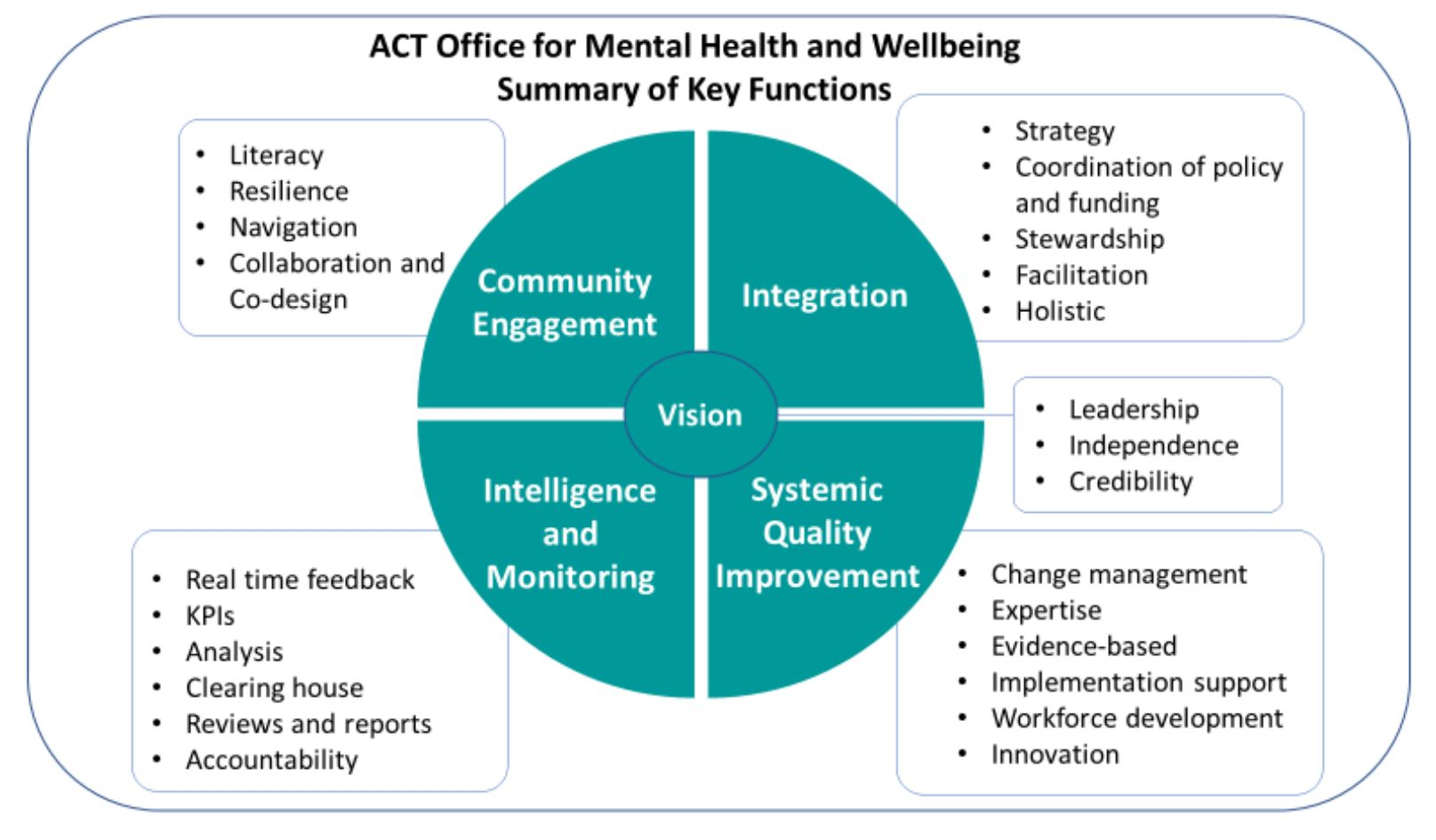 Office for MH Framework