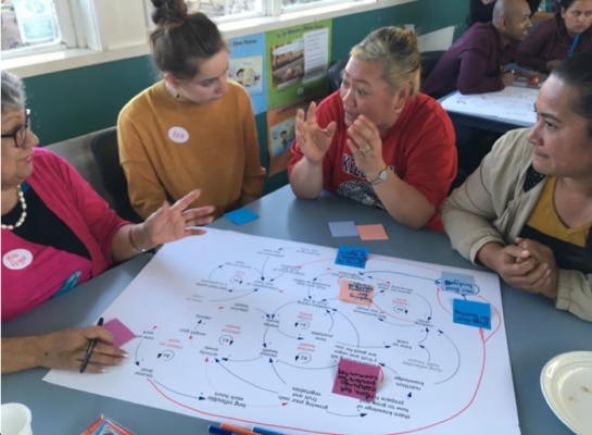 How can you engage people in exploring their own ideas for tackling the complex factors affecting health and obesity in their community